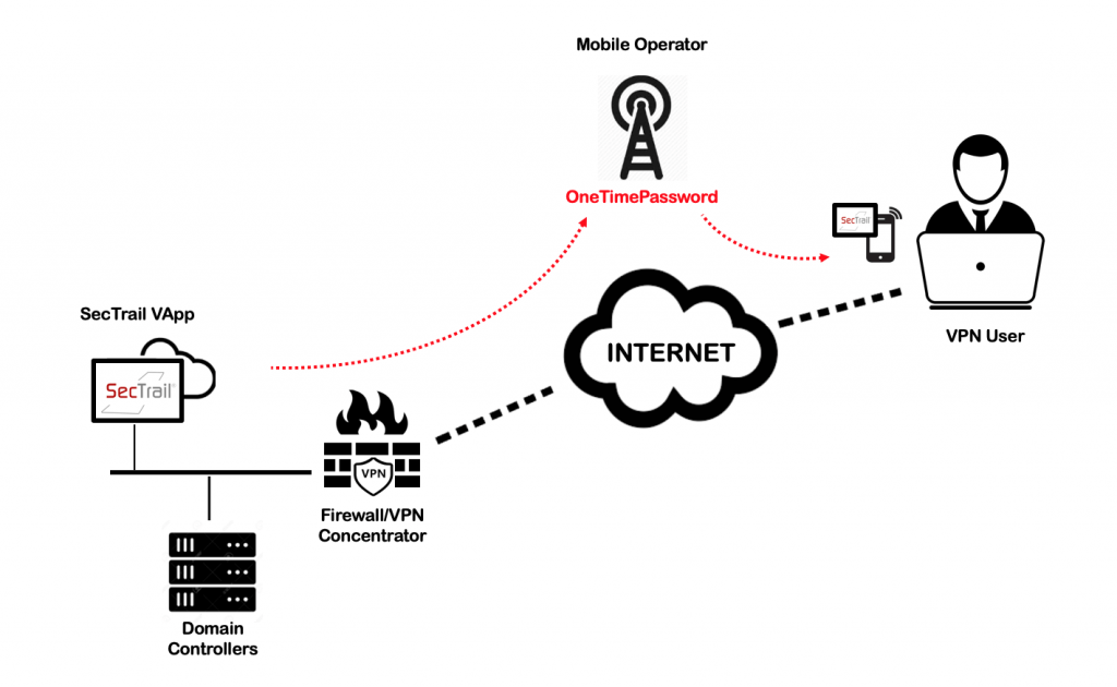 Sectrail how it works