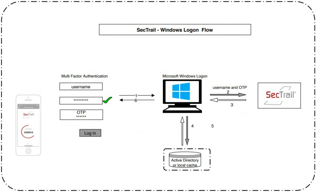 SecTrail -Windows Logon Flow