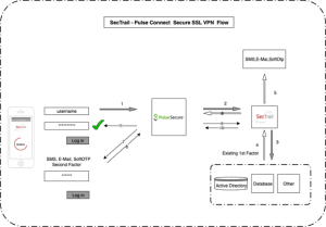 Pulse Connect Secure SSL VPN Flow