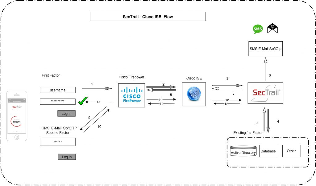 Sectrail - Cisco ISE Flow