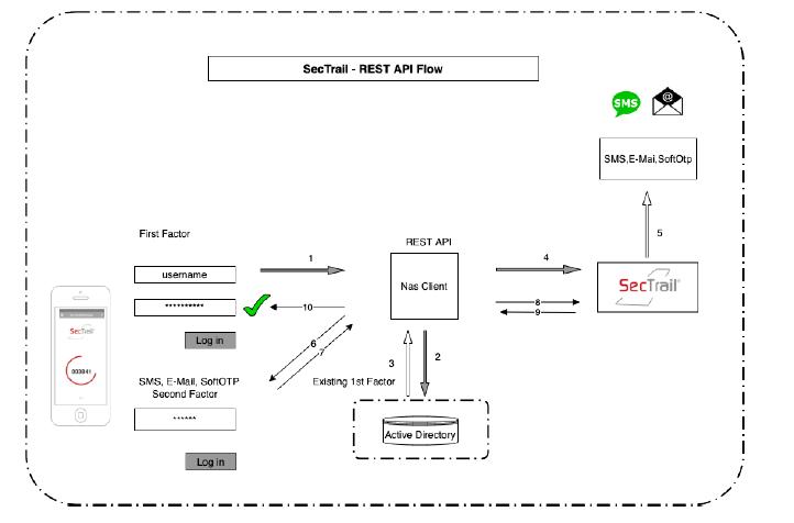 Sectrail - REST API Entegrasyonu Mimari